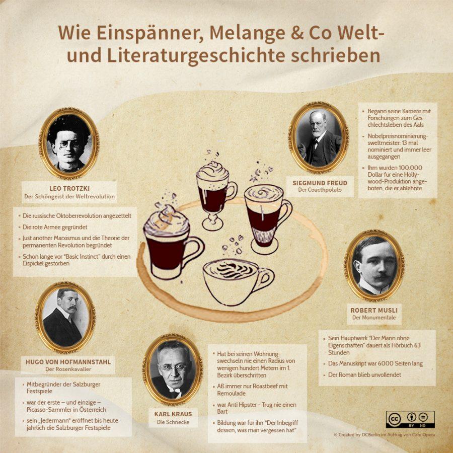 Das Kaffeehaus, die Kaffeehauskultur und die wichtigsten Fakten über die größten Kaffeehaus Promis der Belle Époque.